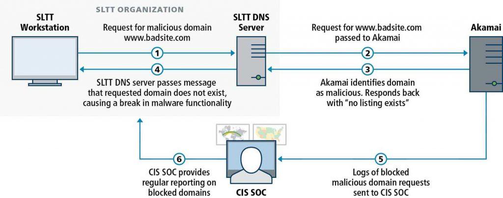 CISA MDBR Secure DNS Akamai